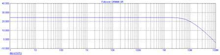 АЧХ повторителя мощности Grimmi - усилитель тока в Microcap 9